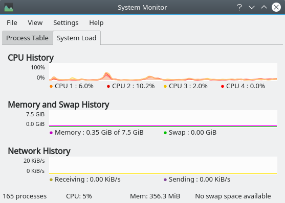 System Monitor of KDE Neon showing 356MB of RAM usage.