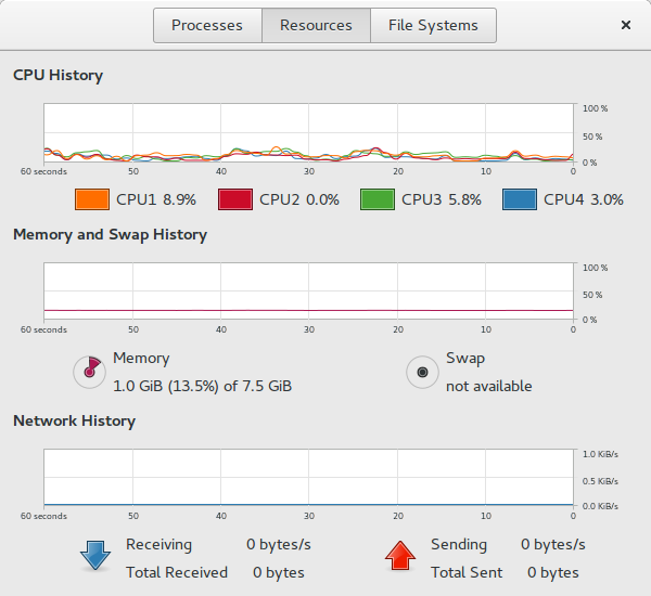 System Monitor of Ubuntu Gnome showing 1GB of RAM usage.