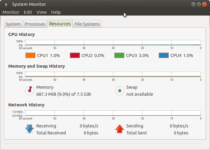 System Monitor of Ubuntu MATE showing 687MB of RAM usage.